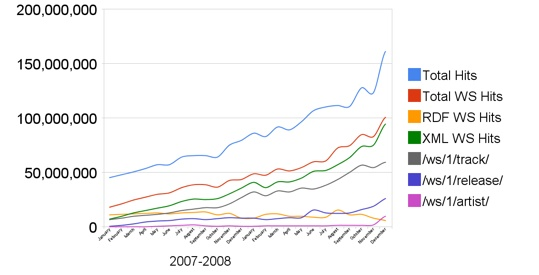 Musicbrainz Traffic 2007-2008