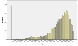 Distribution of release year for the dataset. 0 represents an unknown year