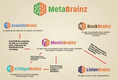 Divya Prakash Mittal's MetaBrainz infographic