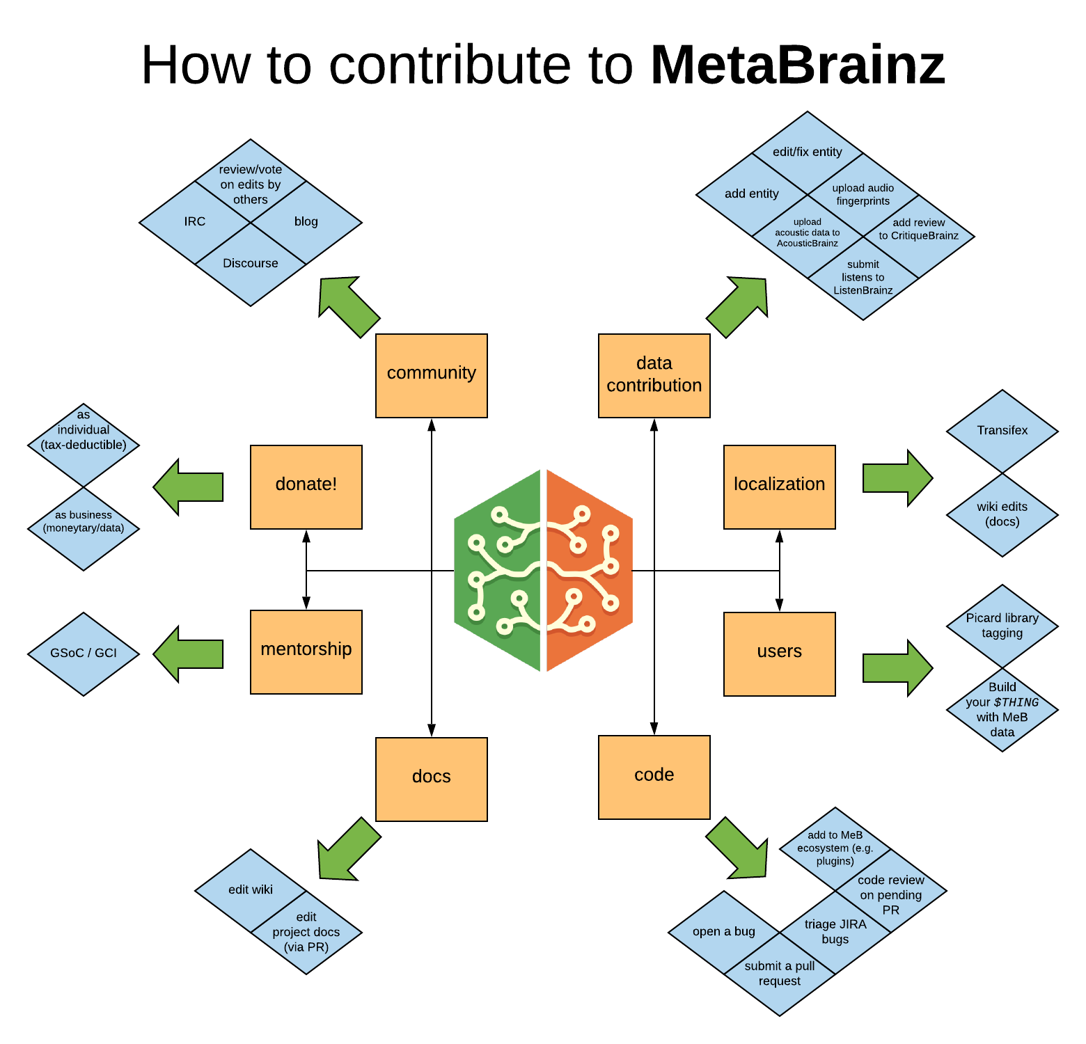 A flowchart of the MetaBrainz community, pointing to different pathways of getting involved: Data contribution, localization, users, code, documentation, mentorship, donations, and community.