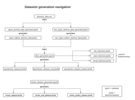 dataset_navigation