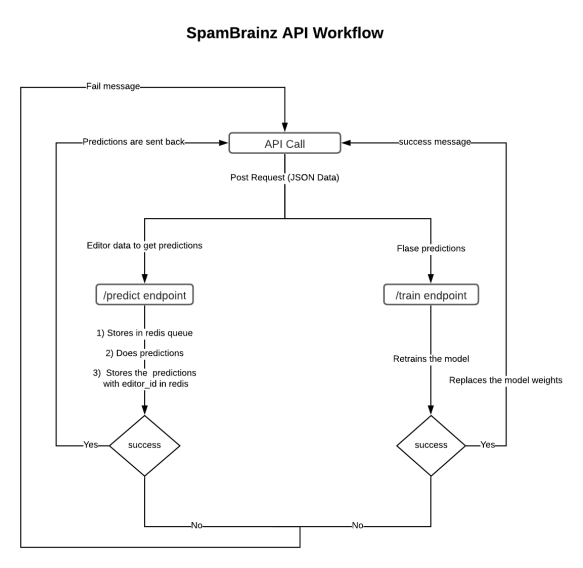 diagram explaining the current workflow of the implemented API